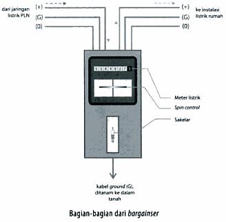 Pdil mcb atau miniature circuit breaker berfungsi untuk memutuskan aliran daya listrik secara otomatis jika daya yang dihantarkan melebihi nilai batasannya ccuart Image collections